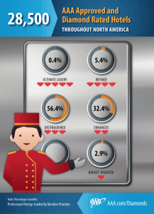 2015_HotelDiamondlRatings_infographic