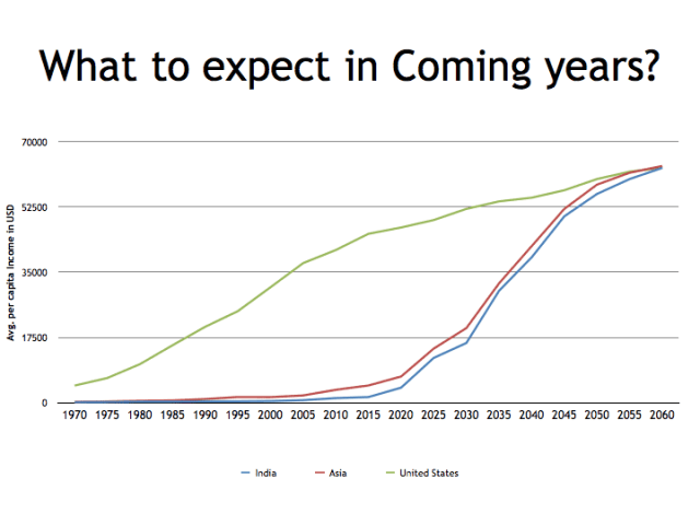 Growth prediction of avg per capita income in coming years USA India and Asia
