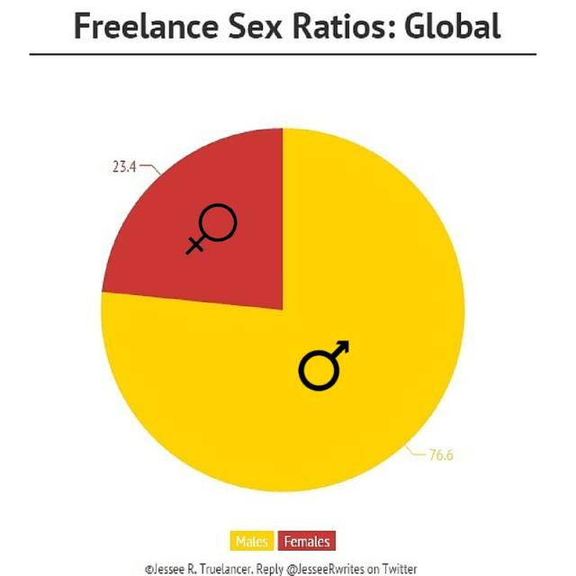 Male and Female Freelancers