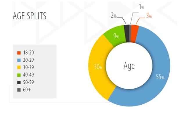 freelancer-age-ratio