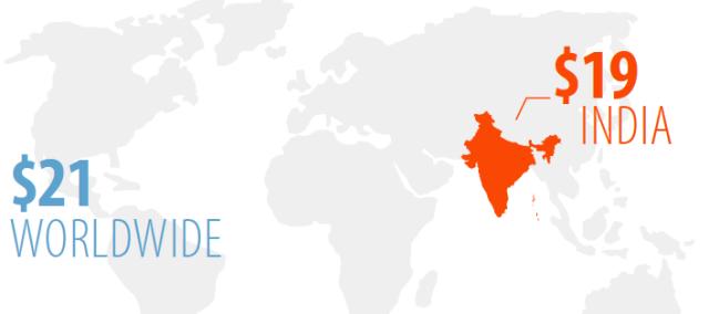 Global Freelancer Average Hourly Rate