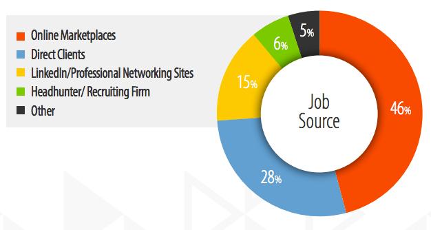 freelance-job-sources