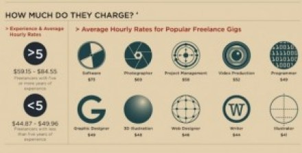 Freelance service rates freelance writing home business