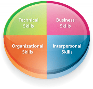 Freelance skills starting a freelance business graphic design