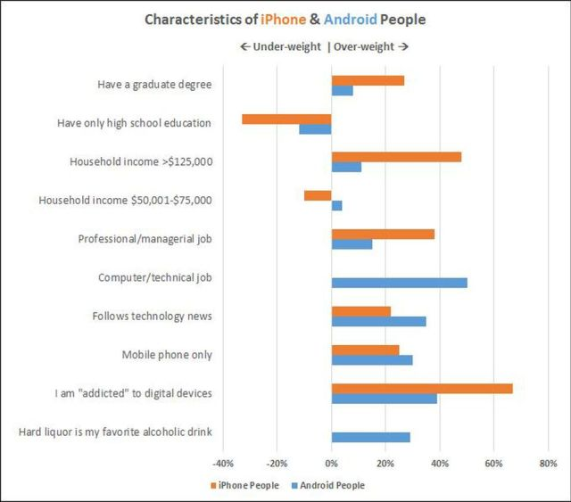 iOS vs Android Demographics