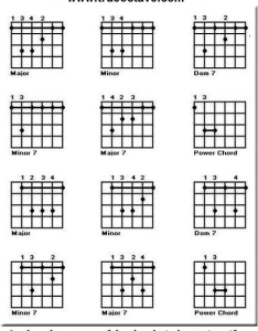 Guitar bar chord chart also free charts and music rh trueoctave