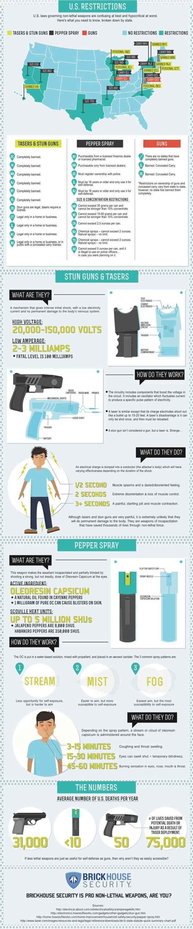 Less lethal weapons