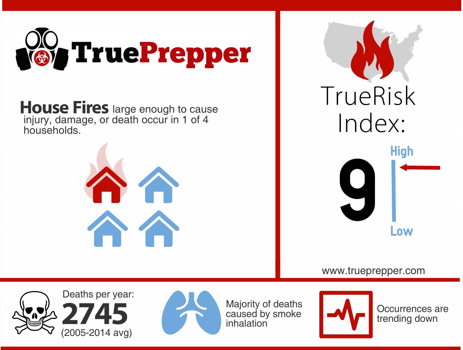 TrueRisk House Fires