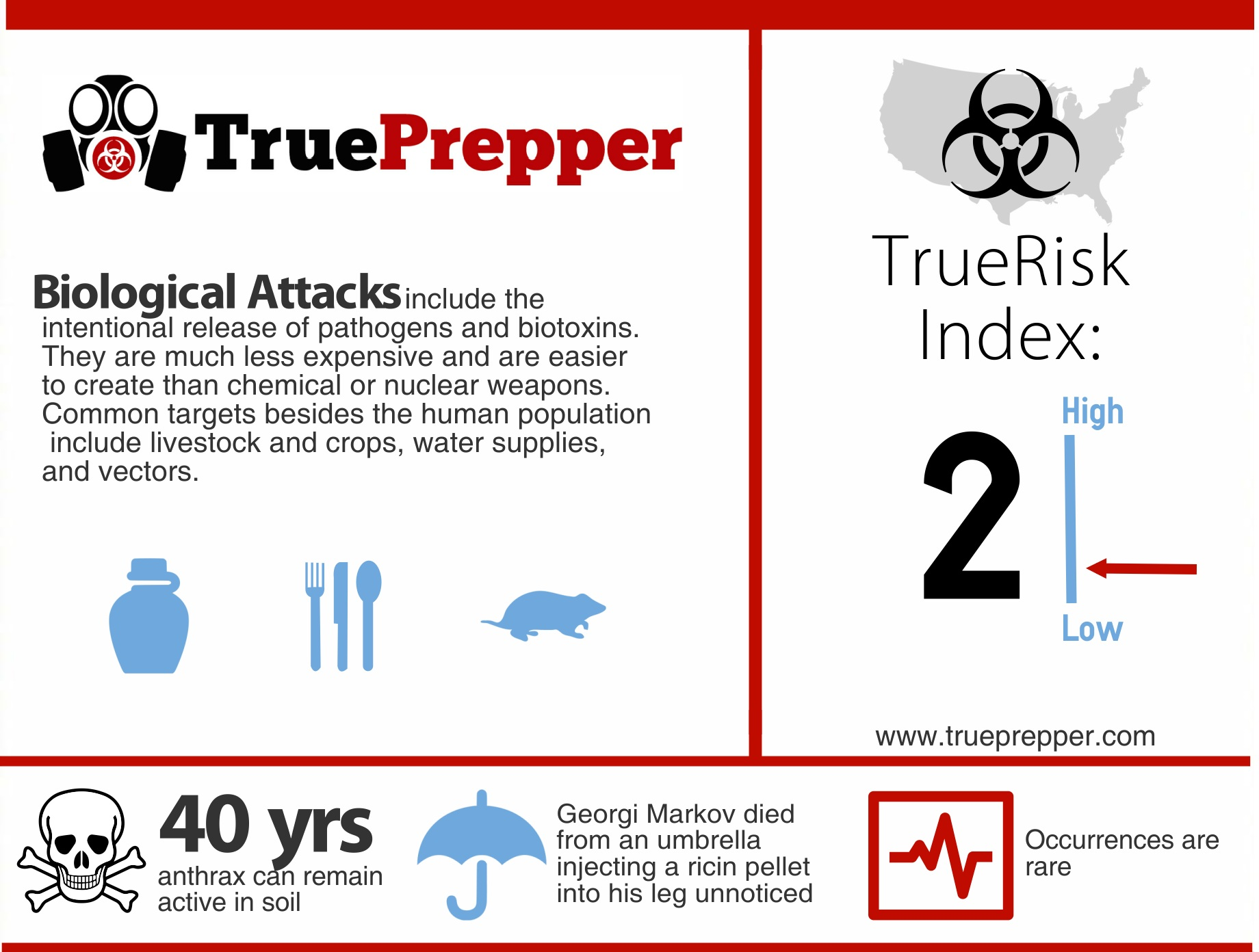 TrueRisk Biological Attacks