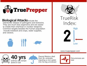 Biological Attack Infographic