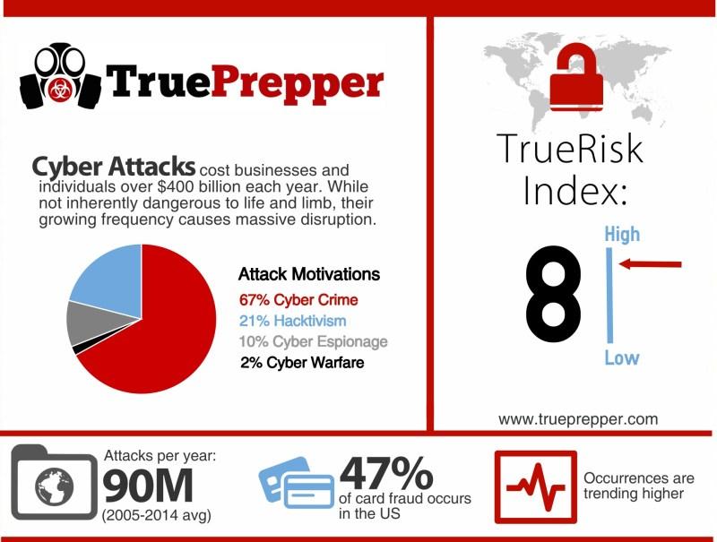 TrueRisk Cyber Attacks