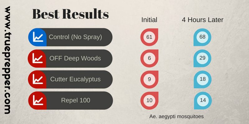 Mosquito Spray Results