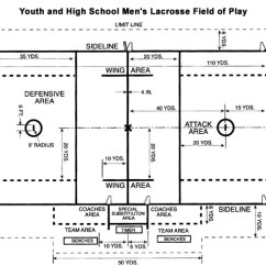 Diagram Of Football Ground With Measurements 2000 Vw Jetta Radio Wiring Lacrosse Field Dimensions And Layout Tool For All Ages - Trumark Athletics Markers