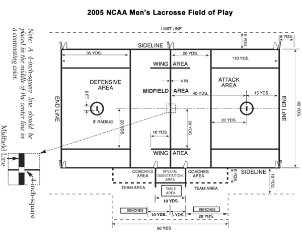 Lacrosse Field Dimensions and Layout Tool for All Ages