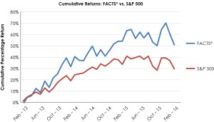 FACTS SP 500 Returns