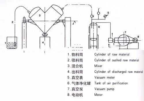 China V Shape Mixing Machine Suppliers, Manufacturers