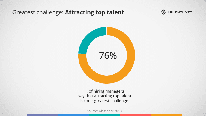 Info graph shows that 76% of hiring managers admit attracting top talent is their greatest challenge