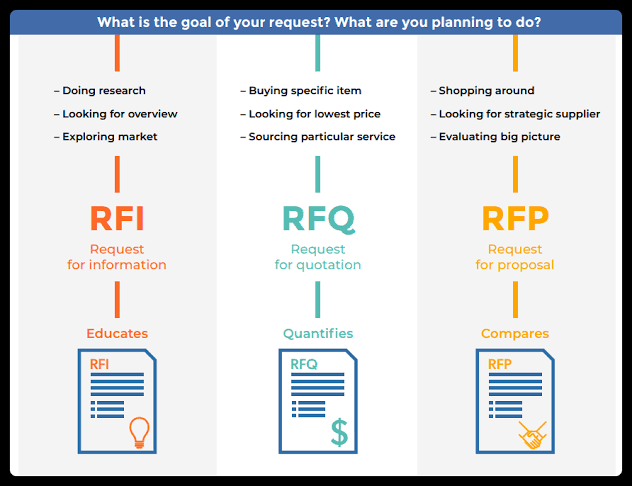 What Is An RFI? (Request For Information)