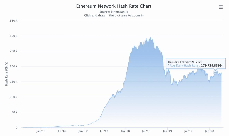 Ethereum hashrate, abril de 2020