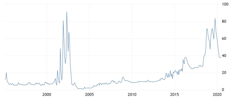 Las locas tasas de interés del banco central de Argentina, junio de 2020