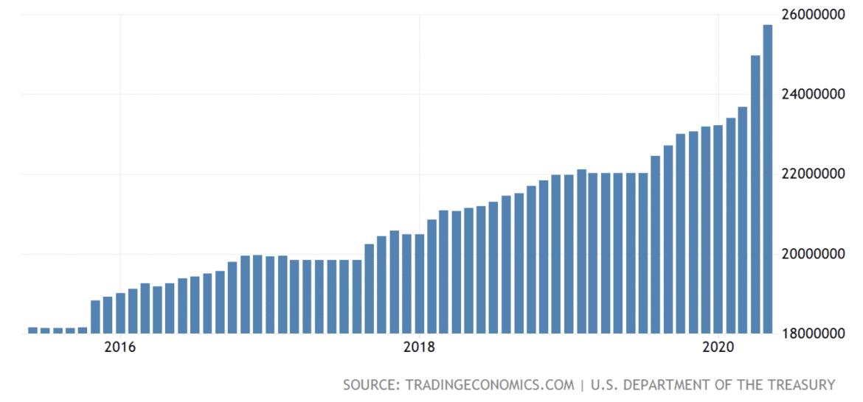 Deuda del gobierno de EE. UU. A mayo de 2020