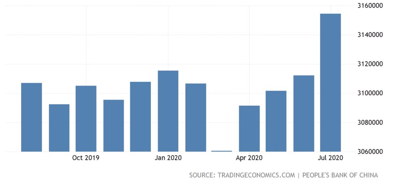 Sirve el dólar de China, agosto de 2020