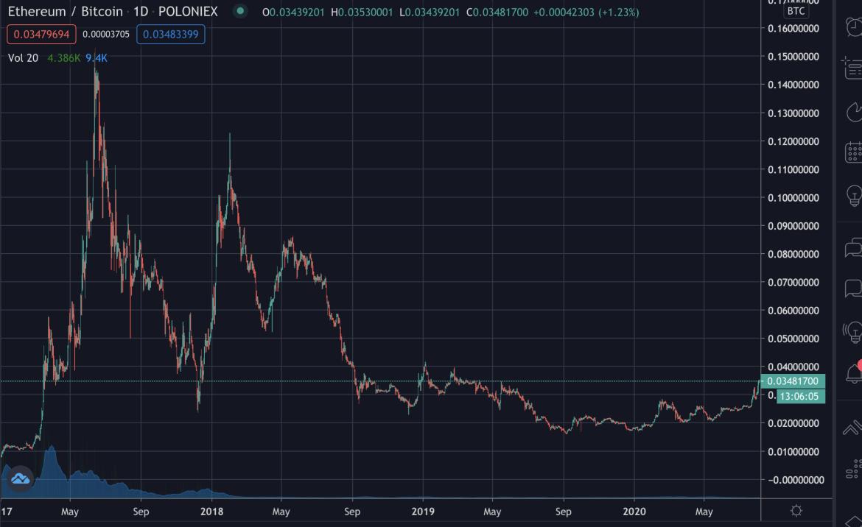 Precio de Ethereum contra bitcoin desde 2017, agosto de 2020