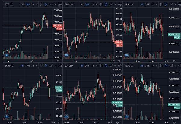 Bitcoin ethereum price, Sep 2020