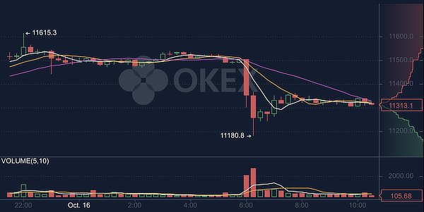 Bitcoin's price on OKex's suspension of withdrawals, Oct 2020