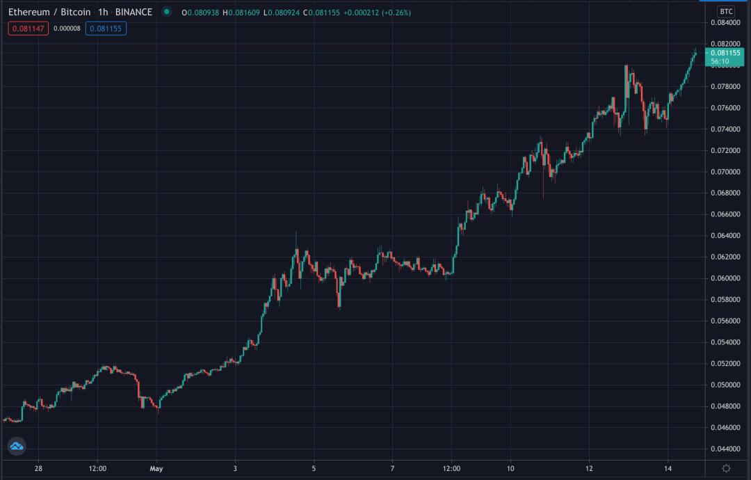 Ethereum's bitcoin price ratio, May 2021