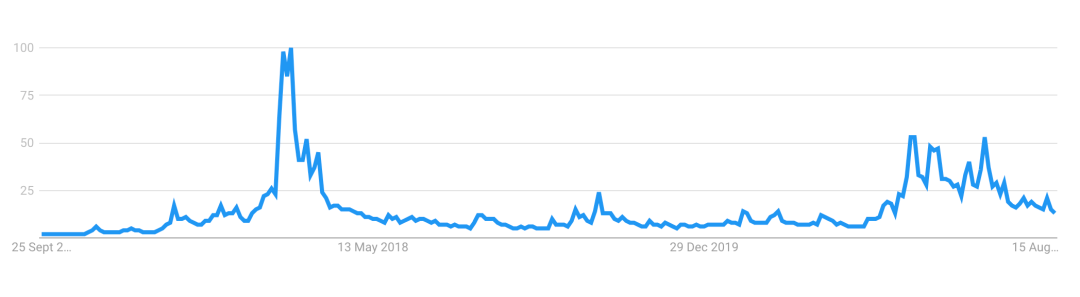 Bitcoin Google searches in USA, Sep 2021
