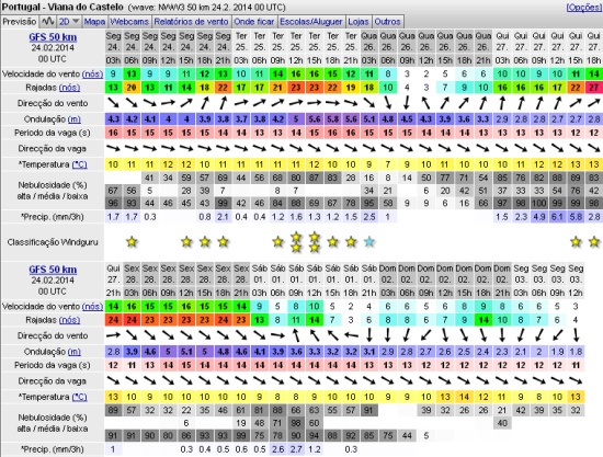 Previsão meteorológica abertura 2014