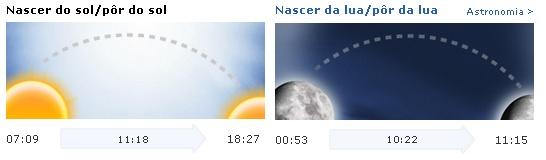 Previsão meteorológica abertura 2016 - Viana do Castelo - nascer do sol