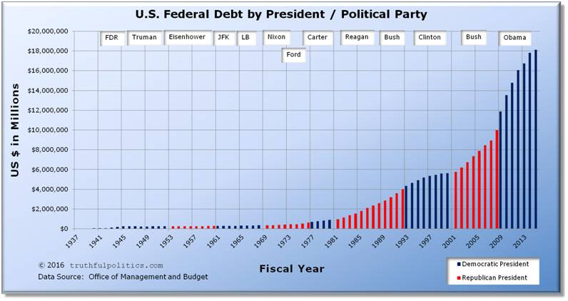 an analysis of the united states national debt Debt is good by paul krugman aug 21, 2015 rand paul said something funny the other day no, really — although of course it wasn't intentional the last time the united states was debt free was 1835.