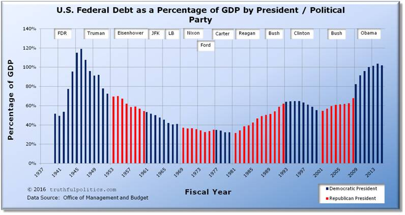 https://i0.wp.com/www.truthfulpolitics.com/images/us-federal-debt-percentage-gdp-by-president-political-party.jpg