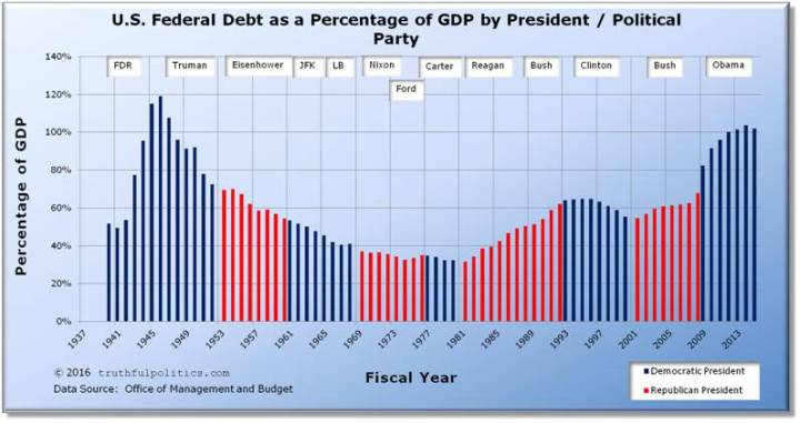 National debt by year graph