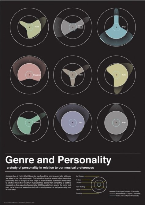 music-genre-and-personality_50290f2e8f1a5_w1500