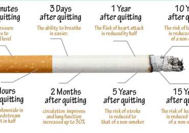 Here Is What Happens to Your Body When You Quit Smoking!
