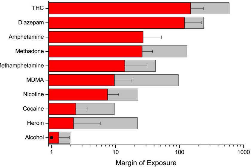 margin_of_exposure