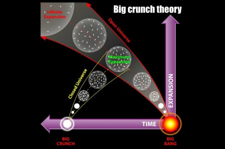 New Study Suggests We're Approaching The Big Crunch