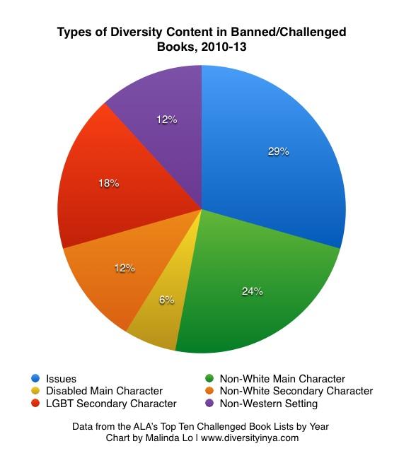 diversitycontent-2010to2013