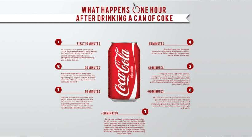 Drinking A Can Of Coke