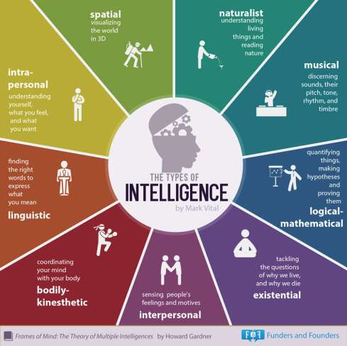 The 9 Types of Multiple Intelligences - Which 'Smart' Are You