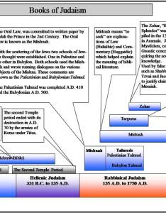 Timeline of books judaism click to expand also the mishna talmud midrash zohar messiah rh truthnet