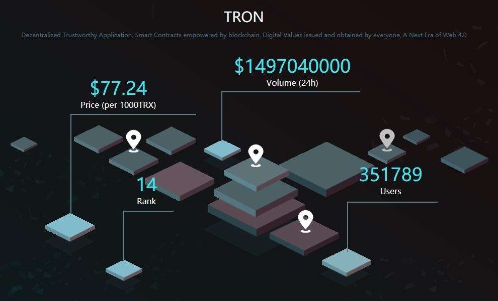 仮想通貨トロン(Tron,TRX)の現在
