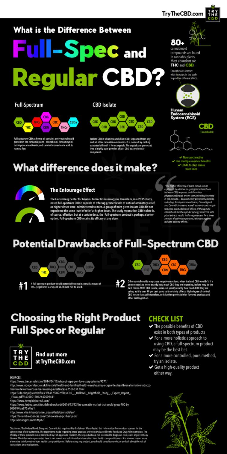Difference between Full Spectrum CBD and Regular CBD