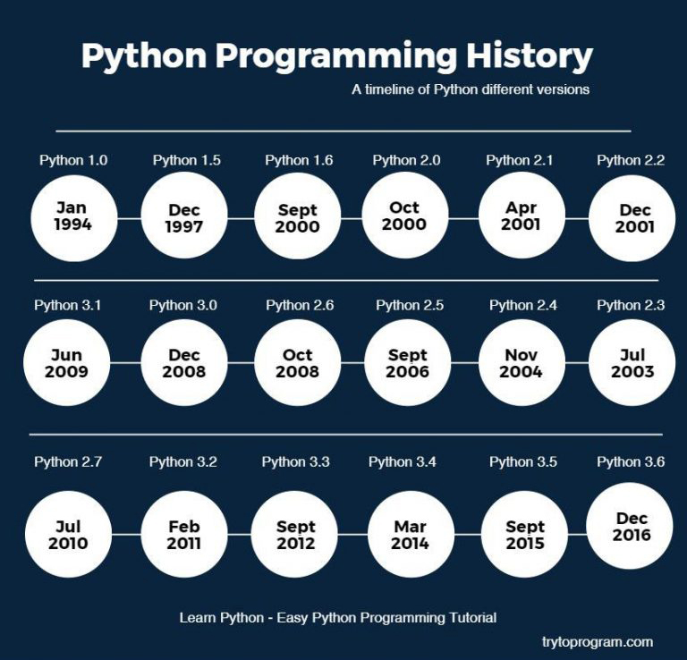 python programming history - timeline of release