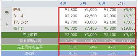 表のセルに通貨記号と%表示を適用した例