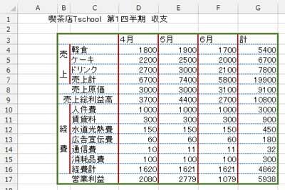罫線を適用後のサンプル表