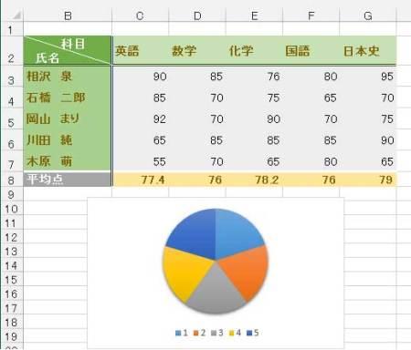 初期設定Officeで作成した表とグラフのサンプル